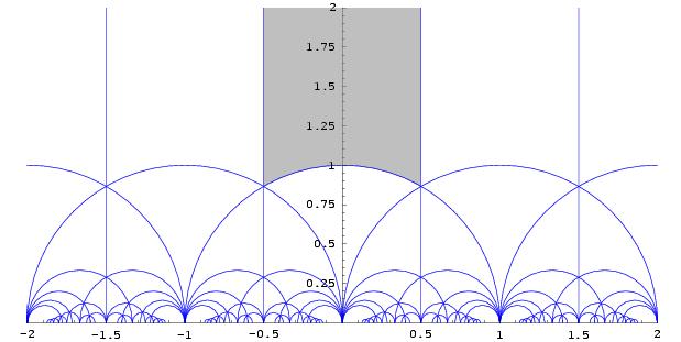 the fundamentaldomain of the modular group