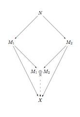 Pushout diagram formodules