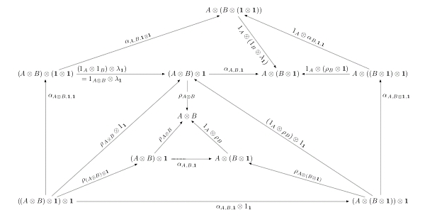 A Diagram for the CoherenceTheorem