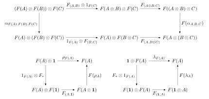 Coherence Conditions for Monoidal Functors