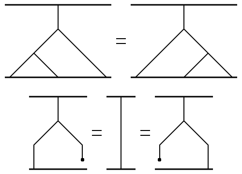 Associativity and Identity Diagrams