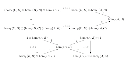 Enriched CategoryRelations