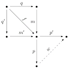 Diagram for the Proof of the IsomorphismTheorem