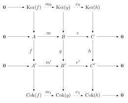 Diagram for the SnakeLemma