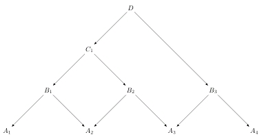 Associativity of Span Composition 1