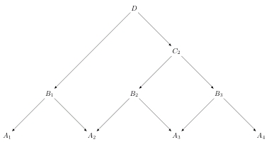 Associativity of Span Composition 2
