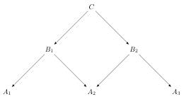 Composition ofSpans