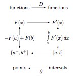 Diagram of the Fundamental Theorem of Calculus
